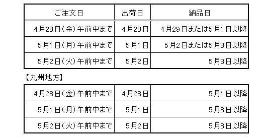 日本バンデックス GWの出荷予定